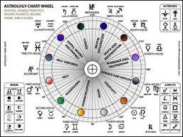 Horoskopske kuce
